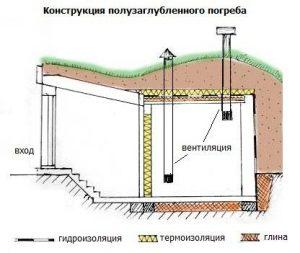 Строительство горлового погреба